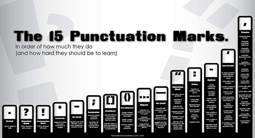 15 Punctuation Marks